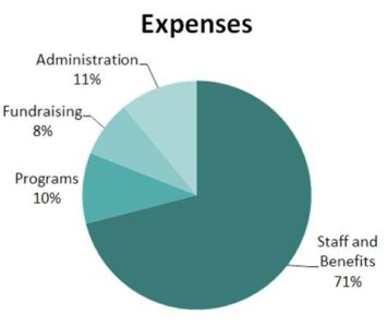 Pie chart of VSAC's 2015-2016 expenses