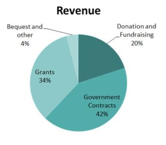 Pie chart of VSAC's 2015-2016 revenue